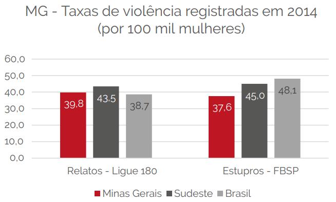 Em 2014, foram 126.468 registros de ocorrências enquadrados na Lei Maria da Penha, o que equivale a uma taxa de 1.188,3 boletins de ocorrência por 100 mil mulheres.